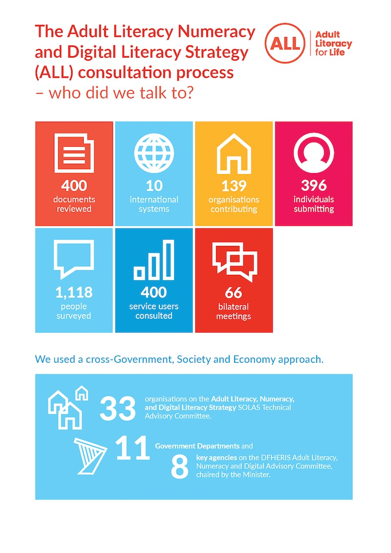 Infographic - Who did we talk to?